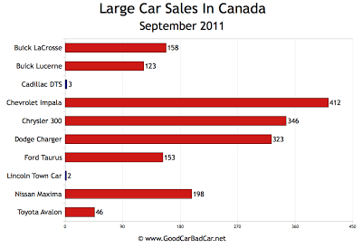 Canada Large Car Sales Chart September 2011