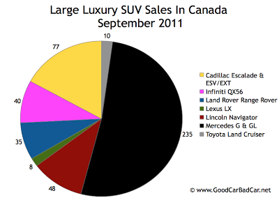 Canada Large Luxury SUV Sales Chart September 2011