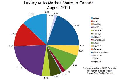 Canada Luxury Auto Market Share Chart September 2011