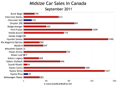 Canada Midsize Car Sales Chart September 2011