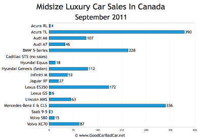 Canada Midsize Luxury Car Sales Chart September 2011