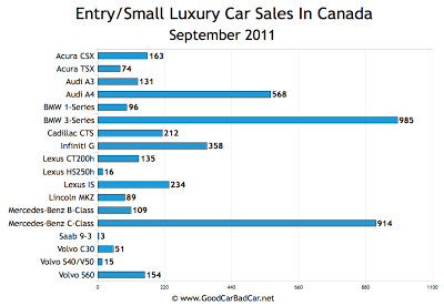 Canada Small Luxury Car Sales Chart September 2011