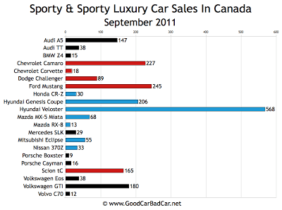 Canada Sports Car Sales Chart September 2011