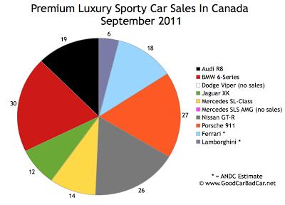 Canada Supercar Sales Chart September 2011