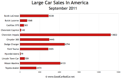 U.S. Large Car Sales Chart September 2011