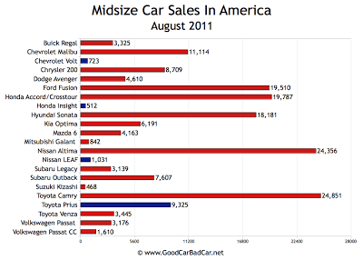 U.S. Midsize Car Sales Chart September 2011