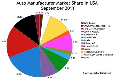 US Auto Brand Market Share Chart September 2011