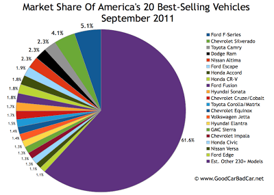 US Best Selling Vehicles Market Share Chart September 2011