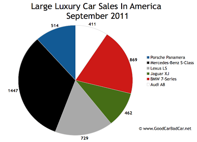 US Large Luxury Car Sales Chart September 2011