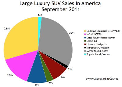 US Large Luxury SUV Sales Chart September 2011