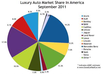 US Luxury Auto Brand Market Share Chart September 2011