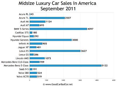 US Midsize Luxury Car Sales Chart September 2011