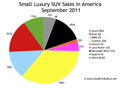 US Small Luxury SUV Sales Chart September 2011