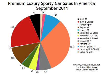 US Supercar Sales Chart September 2011