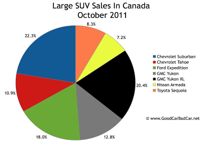 Canada large SUV sales chart October 2011