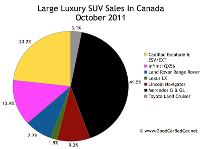 Canada large luxury SUV sales chart October 2011