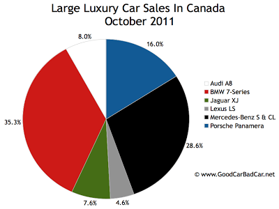 Canada large luxury car sales chart October 2011