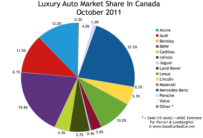 Canada Luxury Auto Brand Market Share Chart October 2011