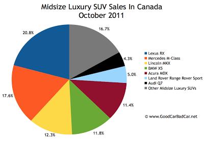 Canada midsize luxury SUV sales chart October 2011