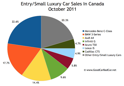 Canada small luxury car sales chart October 2011
