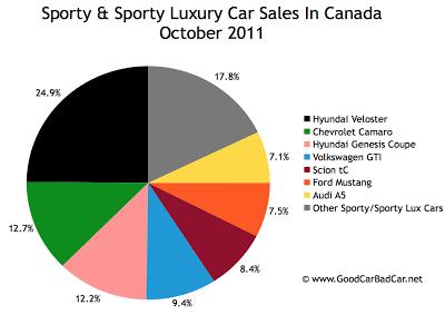 Canada sports car sales chart October 2011