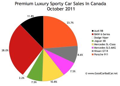 Canada supercar sales chart October 2011