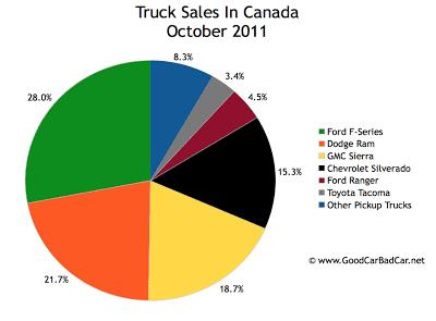 Canada truck sales chart October 2011