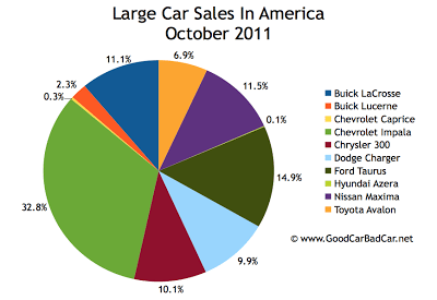 U.S. large car sales chart October 2011