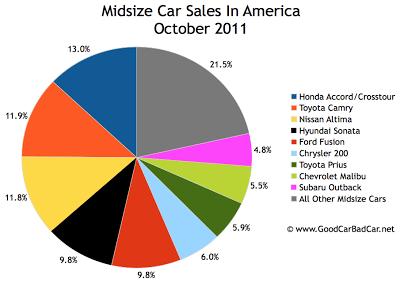 U.S. Midsize Car Sales Chart October 2011