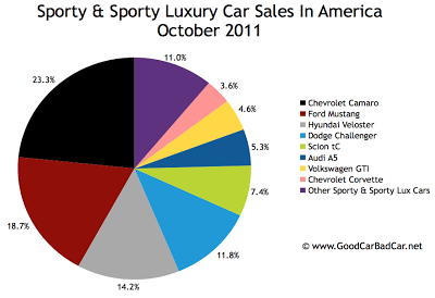 U.S. Sports car sales chart October 2011