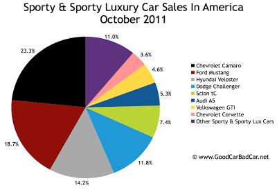 U.S. Sports car sales chart October 2011