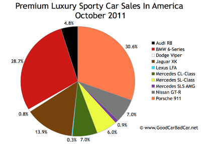 U.S. Supercar sales chart October 2011