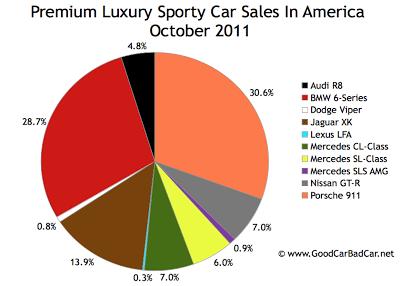 U.S. Supercar sales chart October 2011
