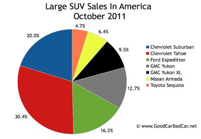 U.S. large SUV sales chart October 2011