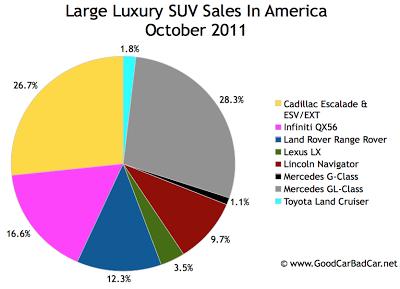 U.S. large luxury SUV sales chart October 2011