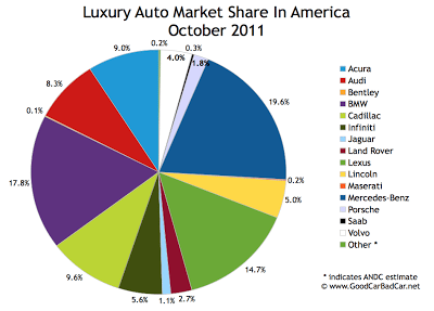 U.S. Luxury Auto Brand Market Share Chart October 2011