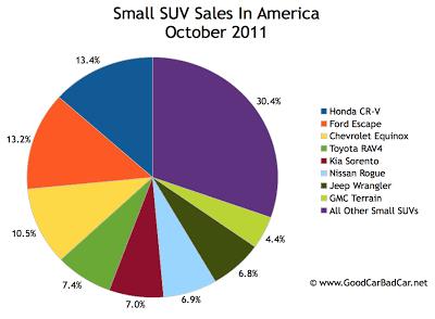 U.S. Small SUV sales chart October 2011