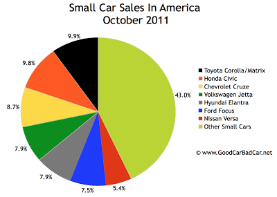 U.S. Small Car Sales Chart October 2011