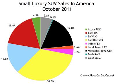 U.S. small luxury SUV sales chart October 2011