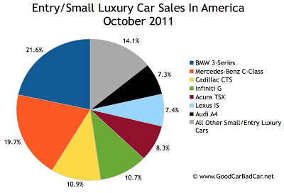 U.S. small luxury car sales chart October 2011