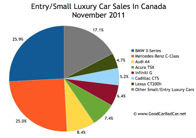 Canada small luxury car sales chart November 2011