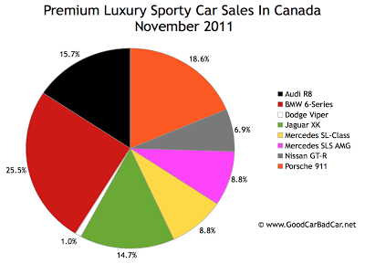 Canada supercar sales chart November 2011