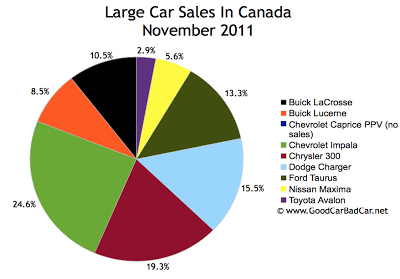 Canada large car sales chart November 2011