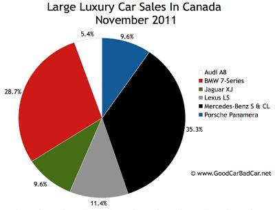 Canada large luxury Car sales chart November 2011