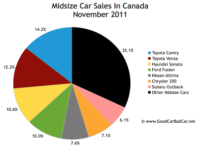 Canada midsize car sales chart November 2011