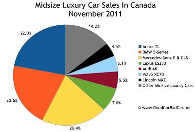 Canada midsize luxury car sales chart November 2011