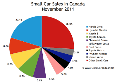 Canada small car sales chart November 2011