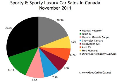 Canada sports car sales chart November 2011
