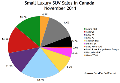 Canada small luxury SUV sales November 2011