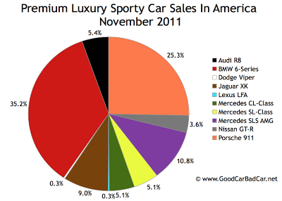 U.S. supercar sales chart November 2011